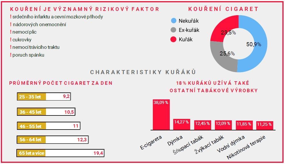 Začněte žít bez tabáku, vybízí akce lékárny FNUSA
