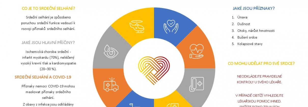 Srdeční selhání v době pandemie: Nepodceňujte příznaky!
